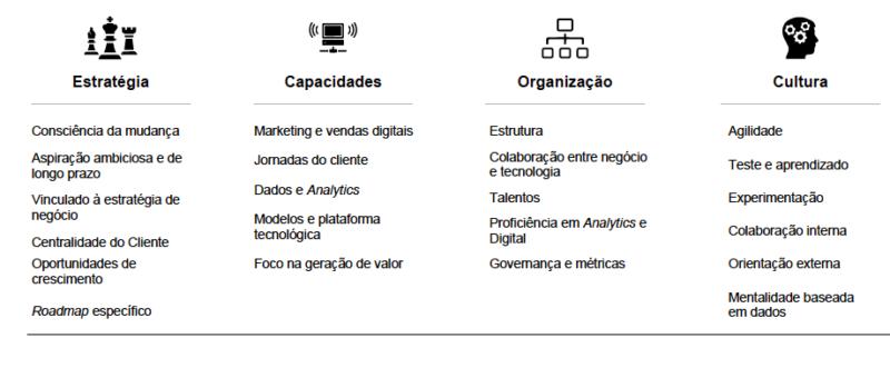 Os impactos da transformação digital nas empresas e as oportunidades para a comunicação